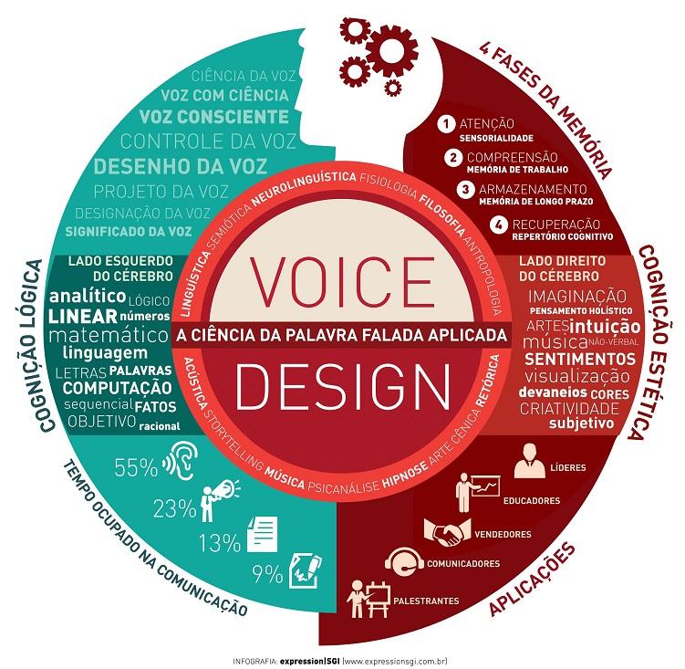 INFO VOICE DESIGN EXPRESSIONSGI30