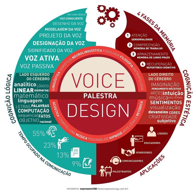 INFO VOICE DESIGN PALESTRA30