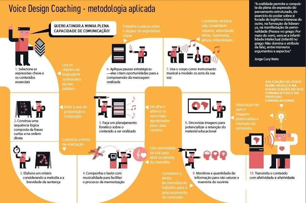 metodologia_voice design coaching