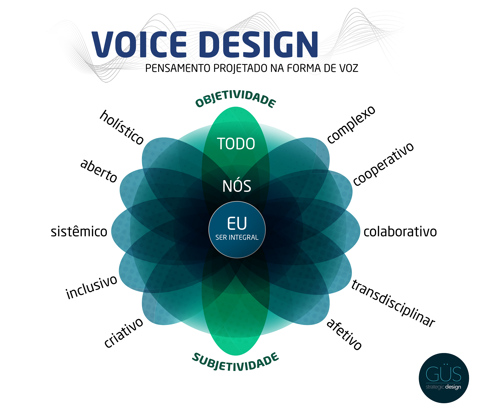 diagrama_voice design3